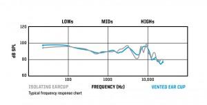 freq chart_lite_RIG500E